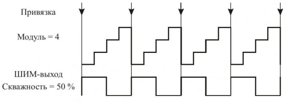 Особенности реализации модуля ШИМ DSP56F80X 4