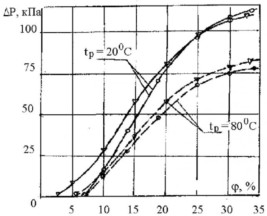 Использование магнитных жидкостей для герметизации вращающихся частей 3