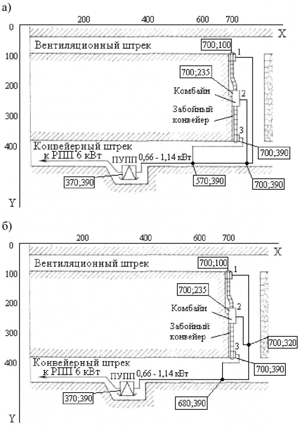 Использование генетического алгоритма при оптимизации структуры сети электроснабжения 3
