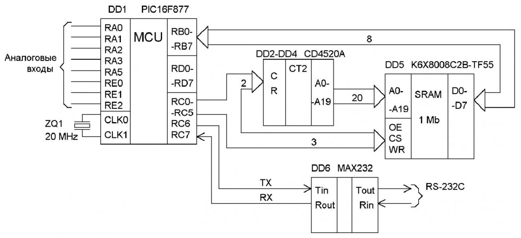Разработка микропроцессорных устройств для первичной обработки информации с геофизических датчиков 3