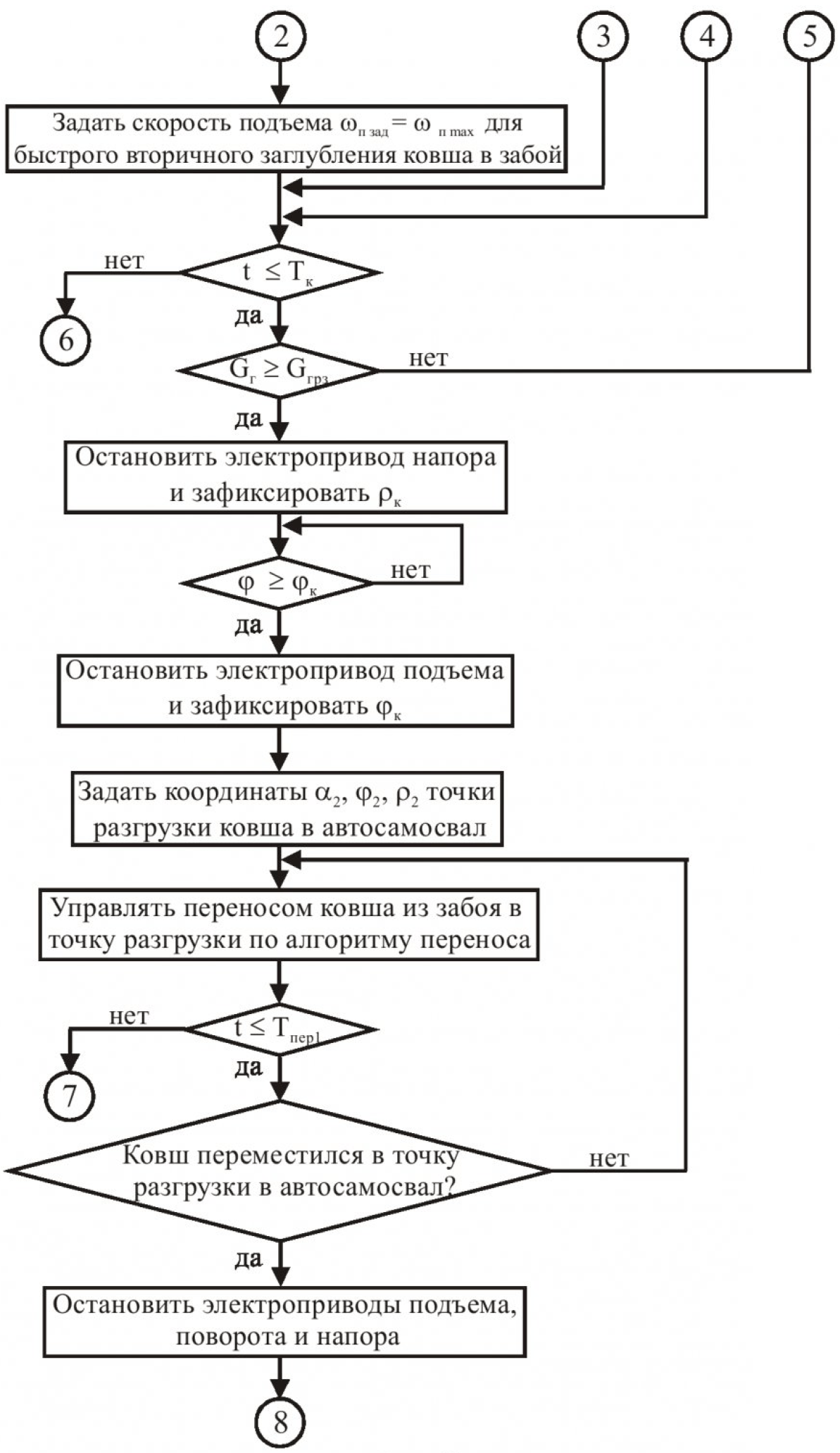 Принципы автоматизированного управления одноковшовым карьерным экскаватором и функциональное диагностирование его электроприводов на основе компьютерных технологий 3