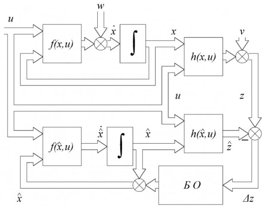 Определение параметров и переменных состояния асинхронных электродвигателей в процессе их работы на основе поискового алгоритма оценивания 3