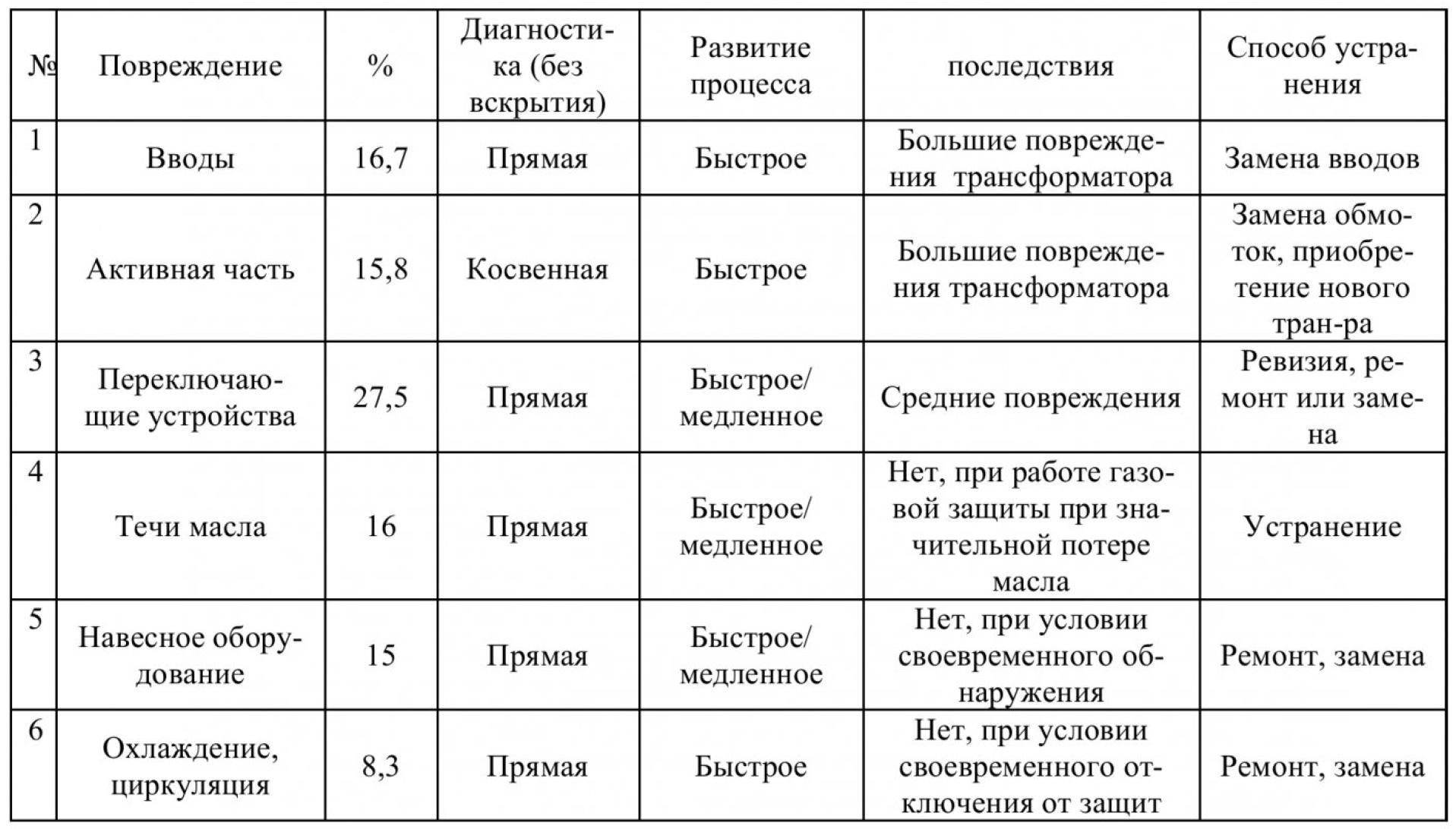 Диагностика и мониторинг высоковольтного электрооборудования 3