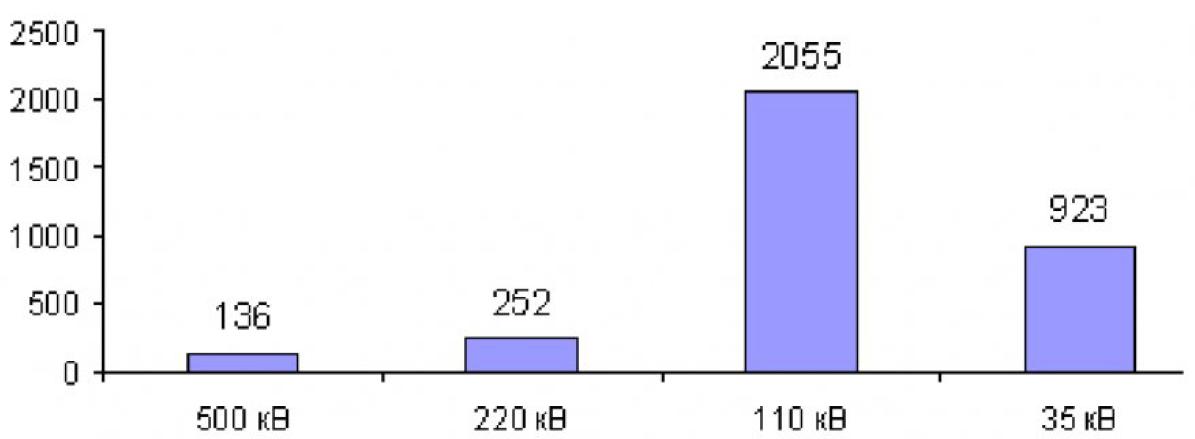 Анализ отключения в электрических сетях Кемеровского района 3