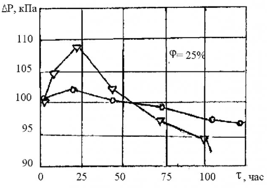 Использование магнитных жидкостей для герметизации вращающихся частей 4
