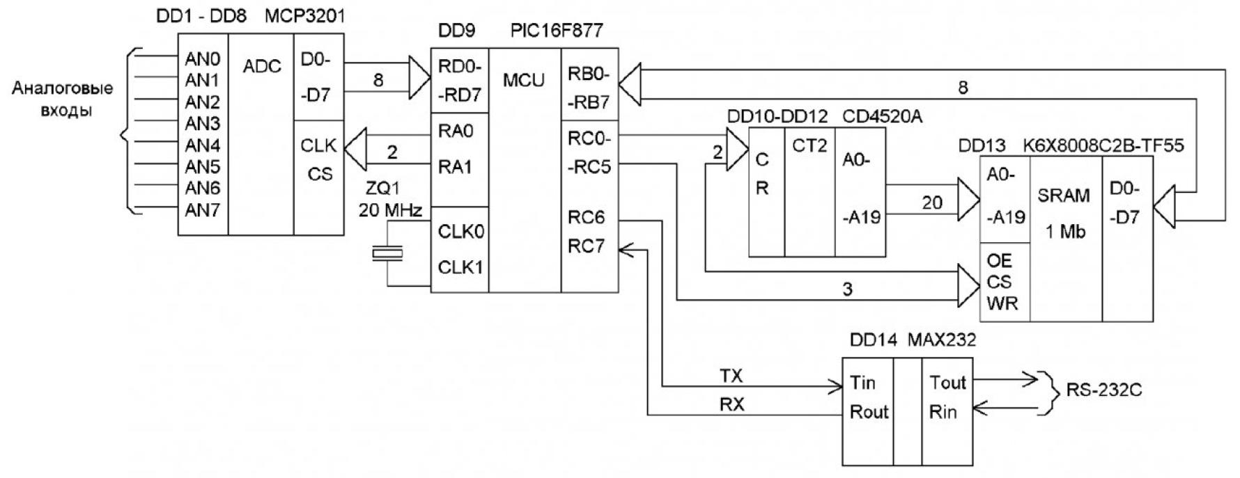 Разработка микропроцессорных устройств для первичной обработки информации с геофизических датчиков 4