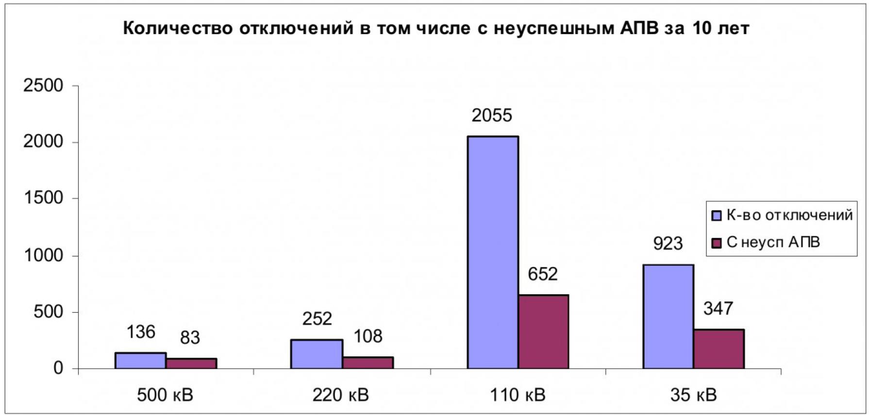 Анализ отключений в электрических сетях Кемеровского района 4