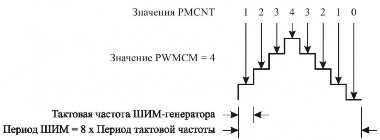 Особенности реализации модуля ШИМ DSP56F80X 5