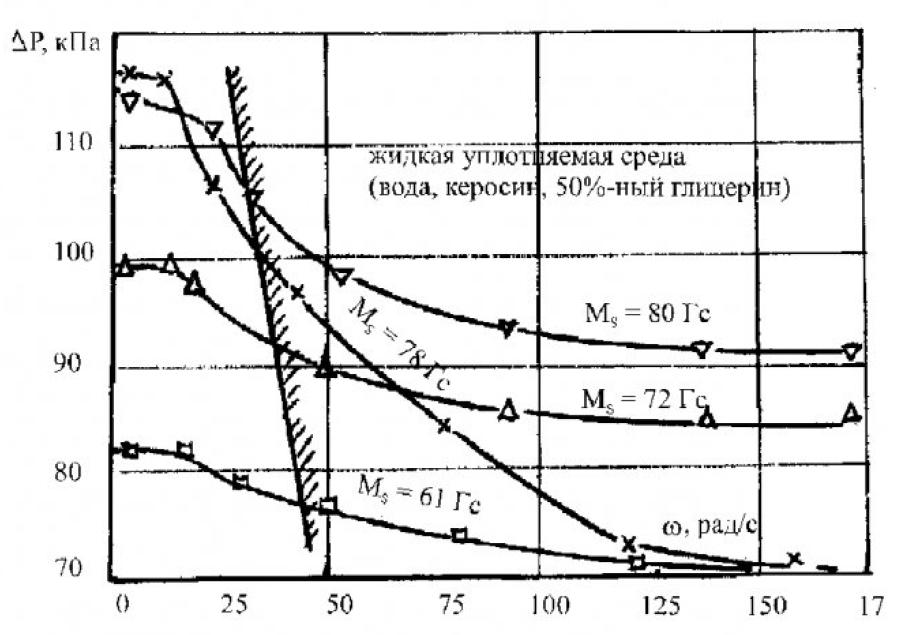 Использование магнитных жидкостей для герметизации вращающихся частей 5