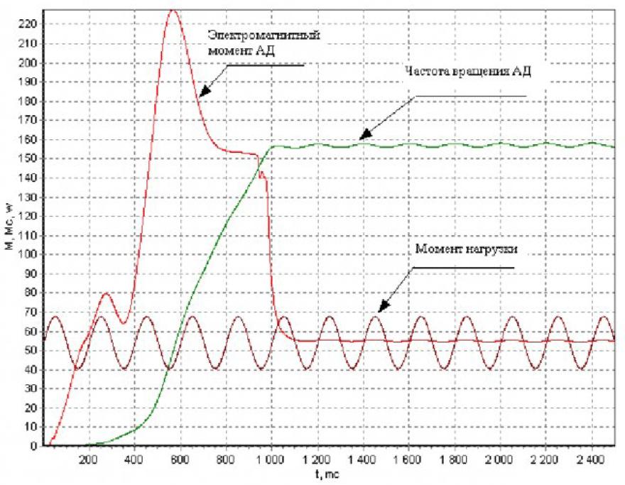 Частотно-токовый способ управления асинхронным двигателем при работе на произвольную нагрузку 5