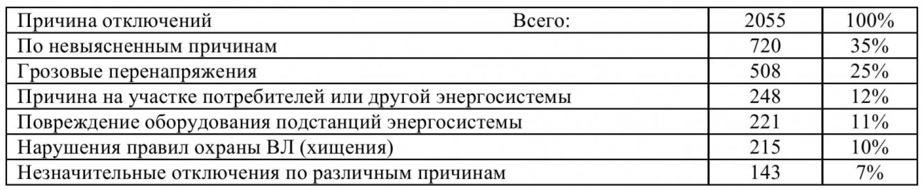 Анализ отключения в электрических сетях Кемеровского района 5