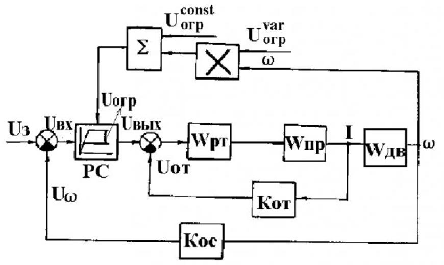 Управление формой статической характеристики электропривода 2