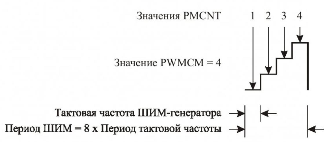 Особенности реализации модуля ШИМ DSP56F80X 6