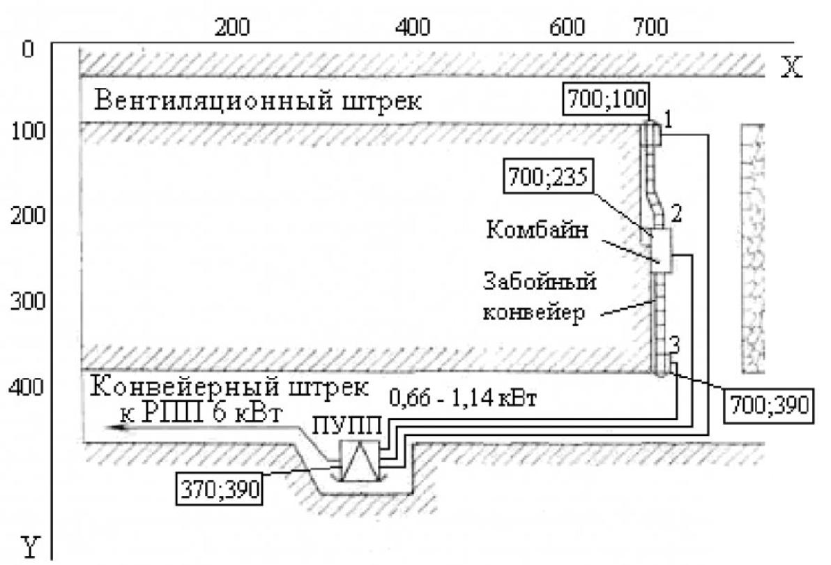 Использование генетического алгоритма при оптимизации структуры сети электроснабжения 6