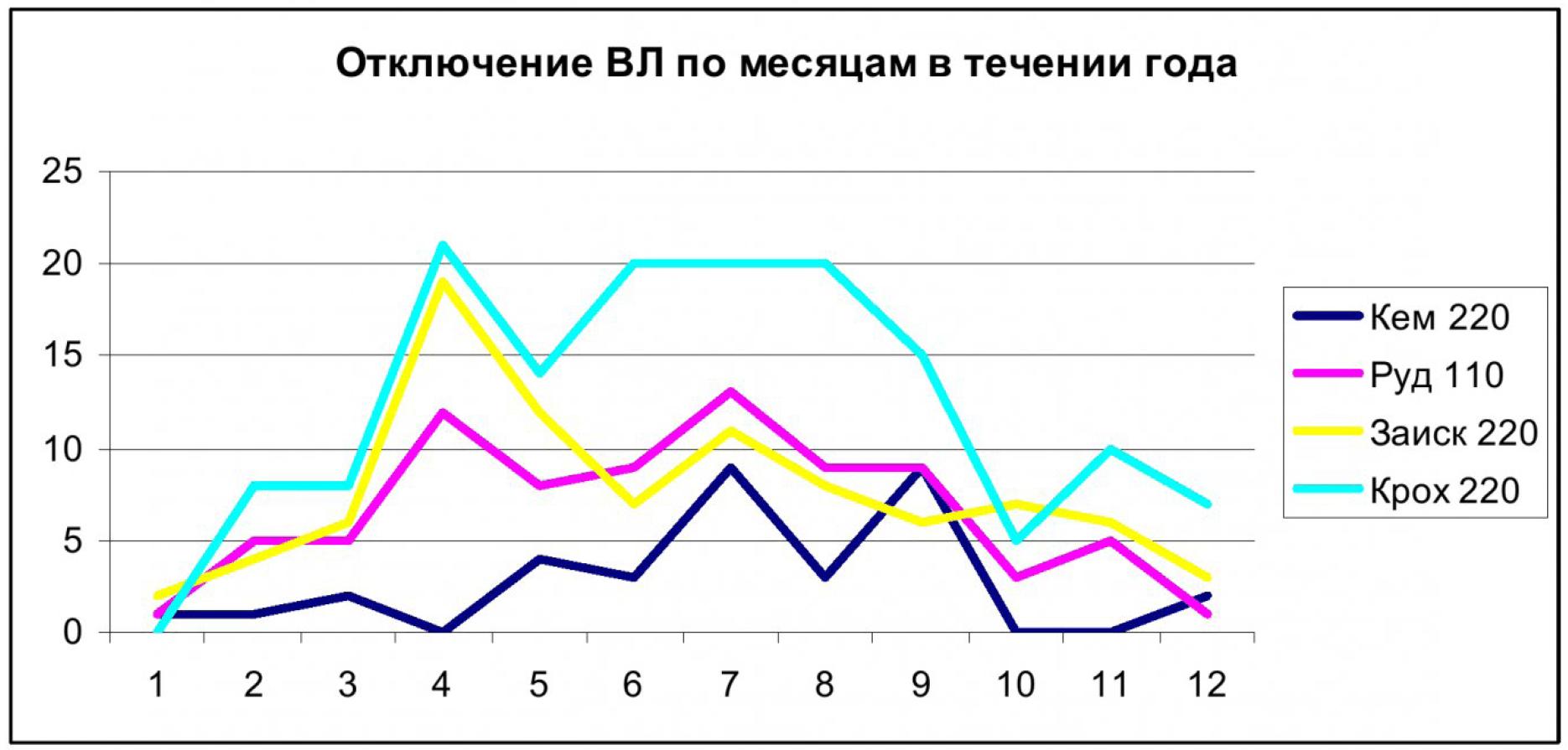 Анализ отключений в электрических сетях Кемеровского района 7