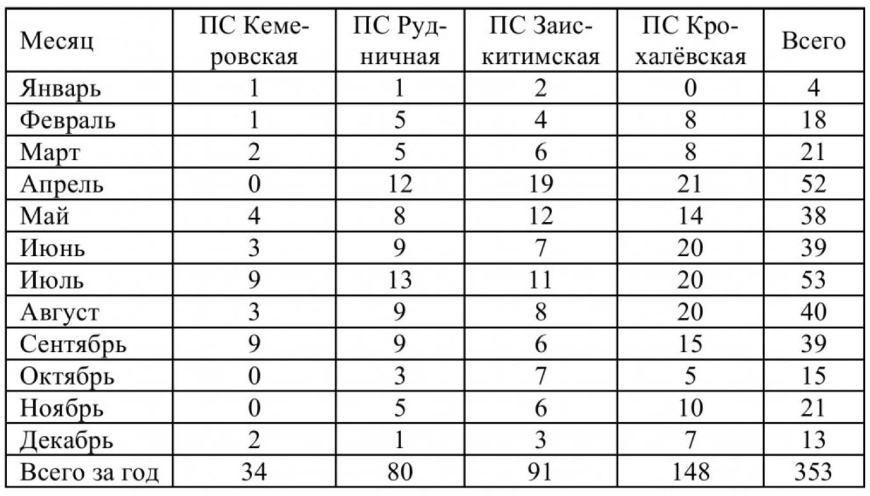 Анализ отключения в электрических сетях Кемеровского района 7