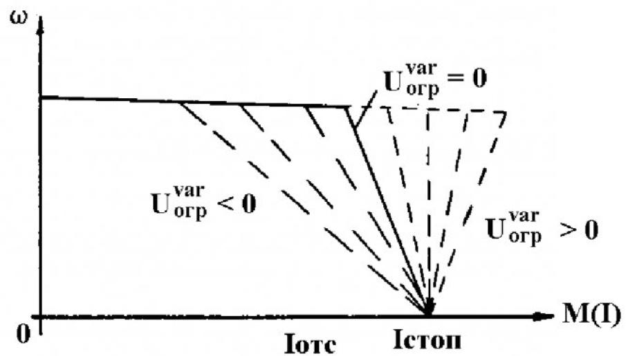 Управление формой статической характеристики электропривода 7
