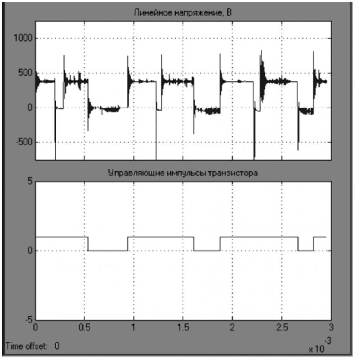 Особенности исследования работы системы ПЧ с ШИМ–кабель–АД 8