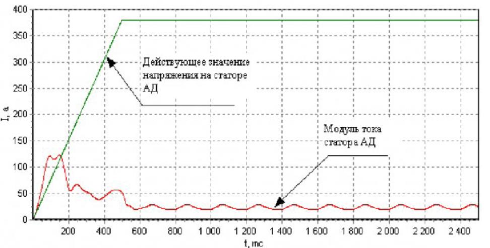 Частотно-токовый способ управления асинхронным двигателем при работе на произвольную нагрузку 8
