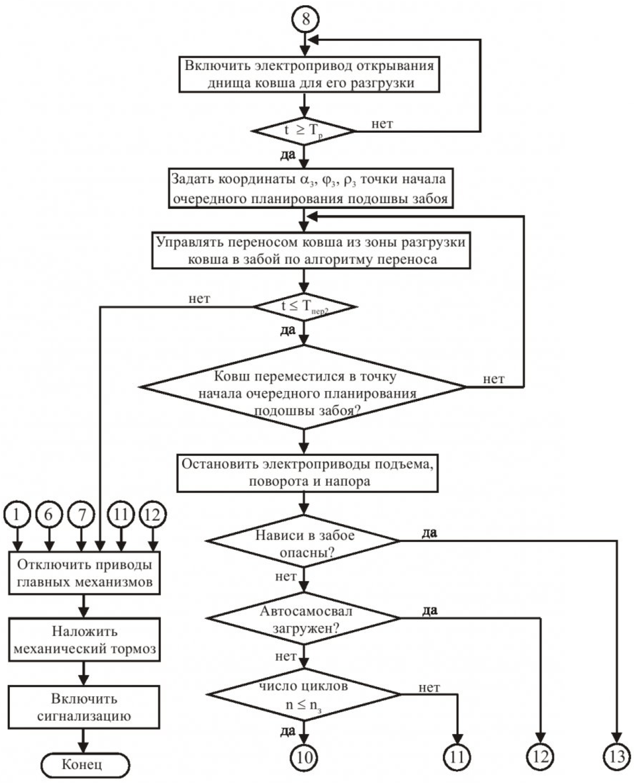 Принципы автоматизированного управления одноковшовым карьерным экскаватором и функциональное диагностирование его электроприводов на основе компьютерных технологий 4