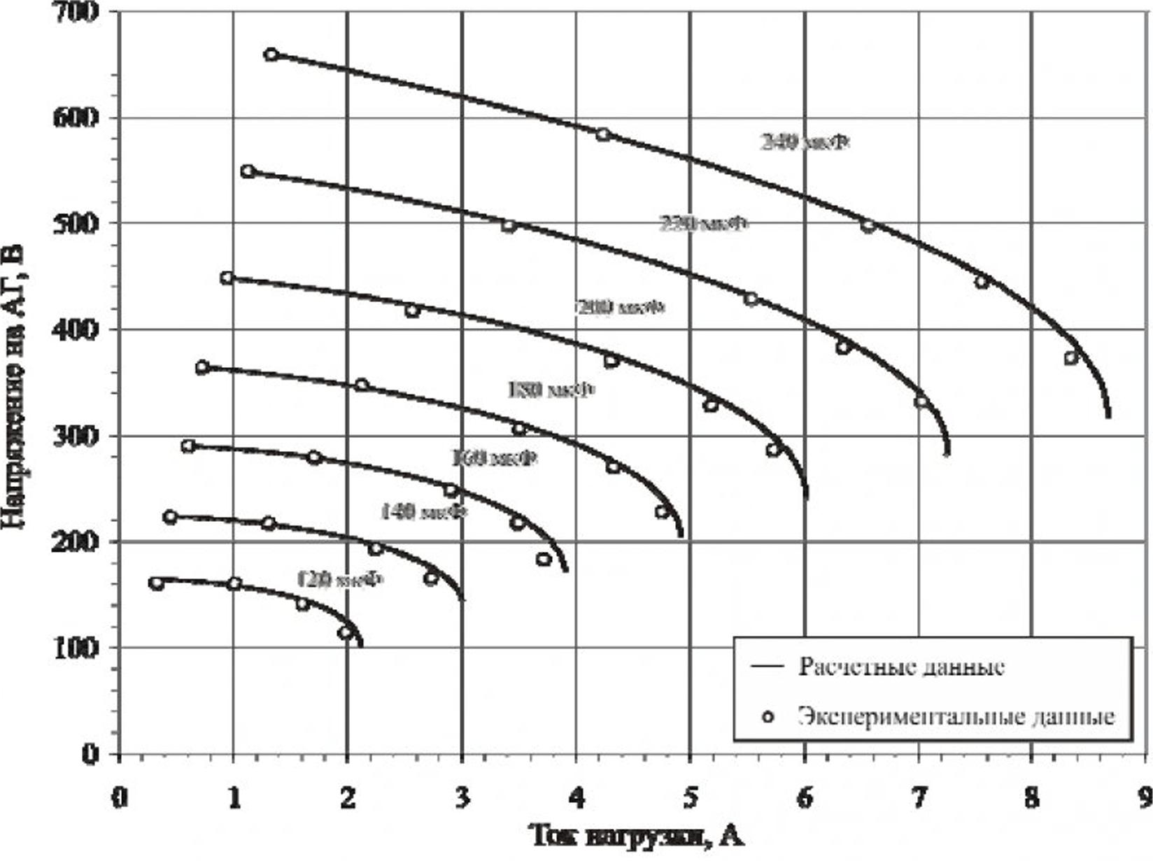 Исследование работы асинхронного генератора на индивидуальную сеть средствами имитационного моделирования 9