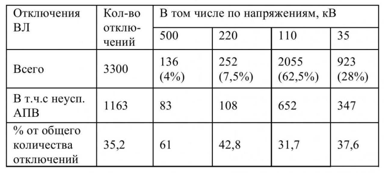 Анализ отключений в электрических сетях Кемеровского района 3