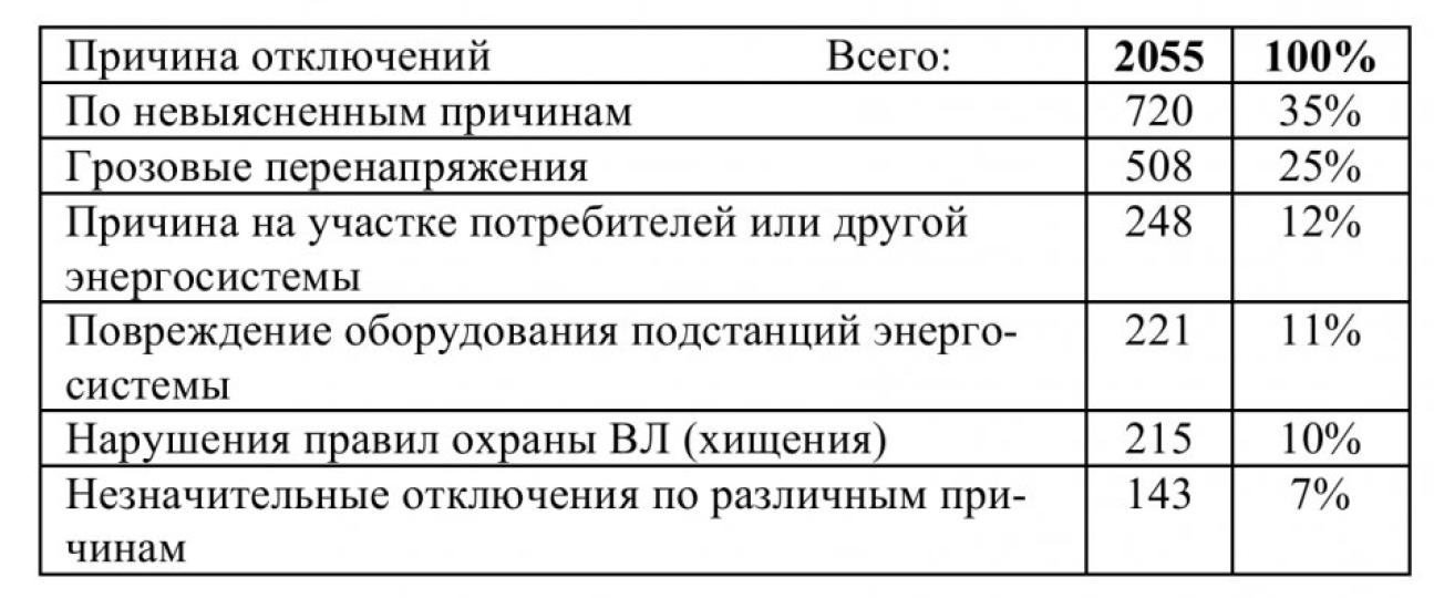 Анализ отключений в электрических сетях Кемеровского района 5
