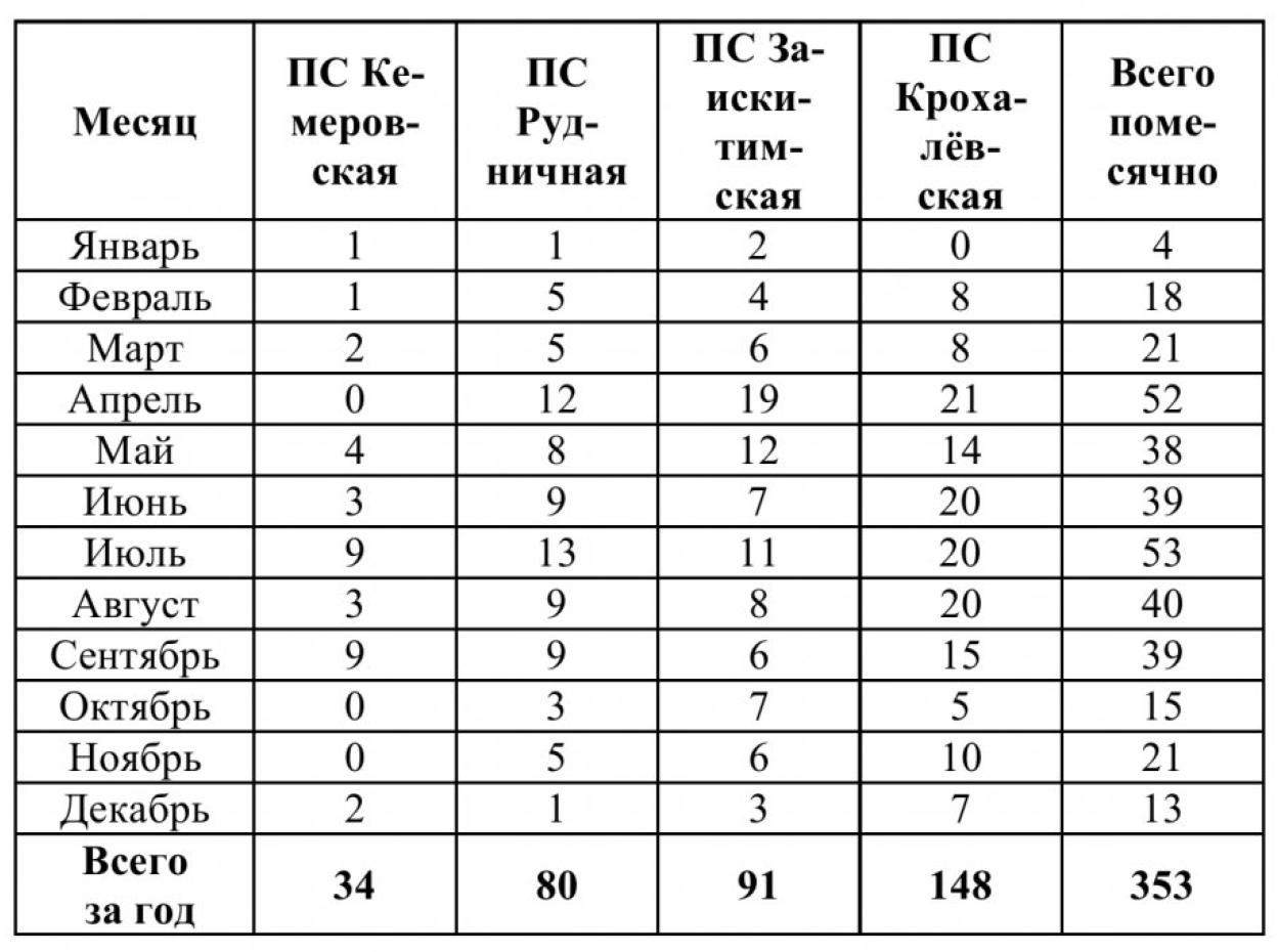 Анализ отключений в электрических сетях Кемеровского района 6