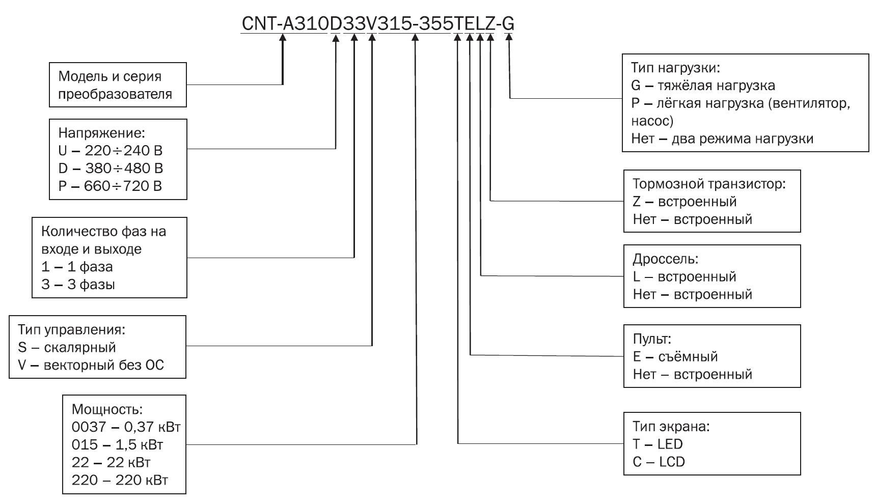 Артикул частотный преобразователь IEK расшифровка