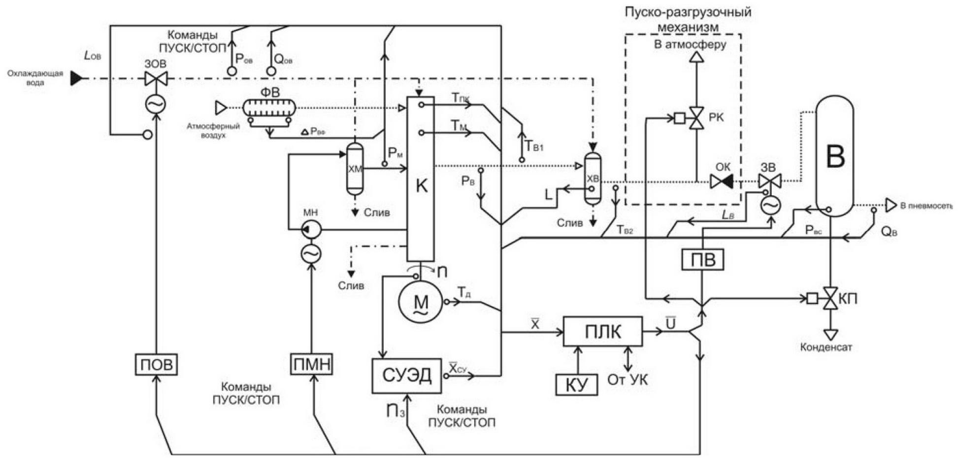 Микропроцессорная система автоматизации компрессорного агрегата 1