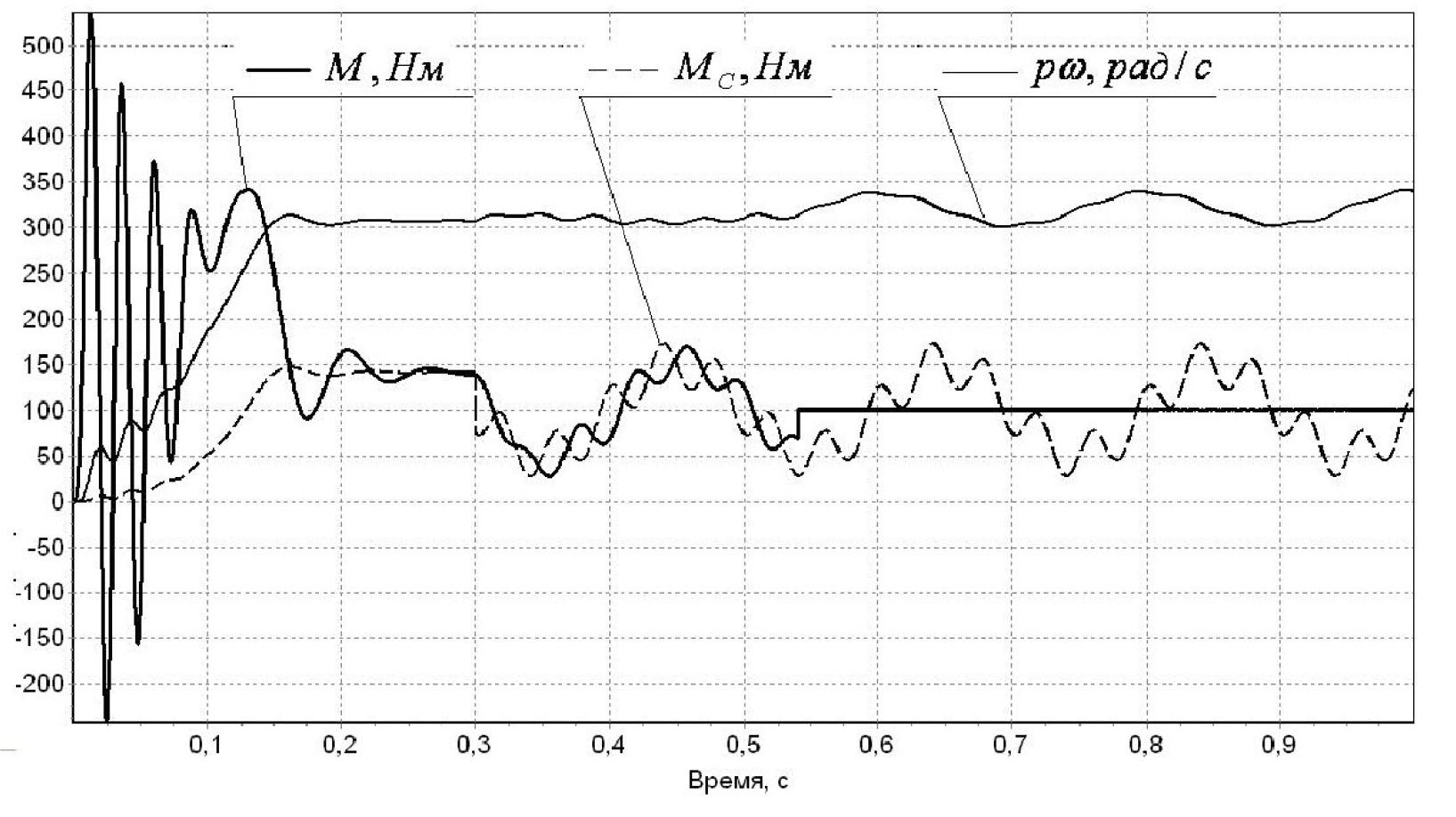 Оптимальное управление координатами асинхронного электродвигателя 12