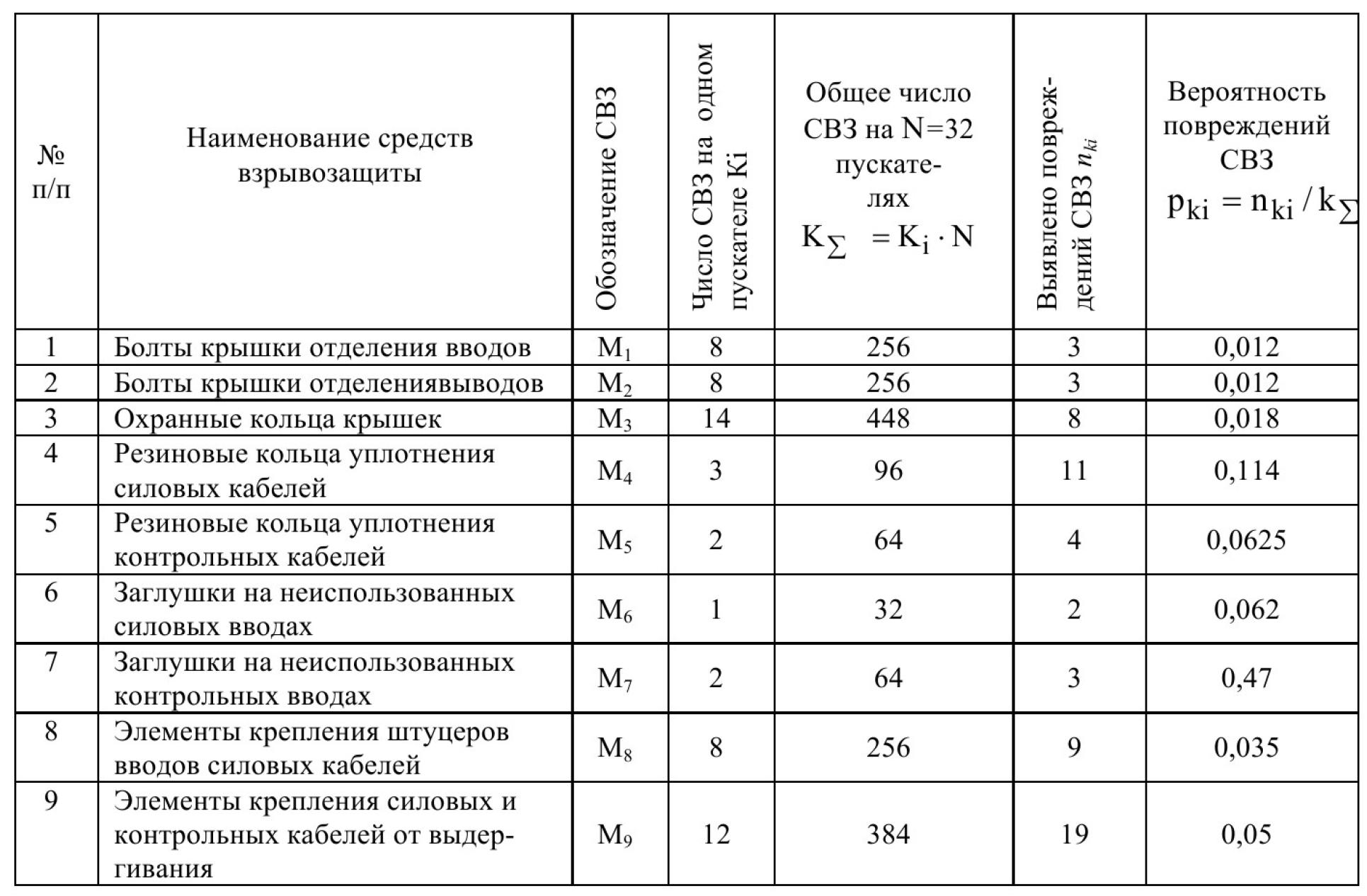 Метод определения вероятности опасного состояния рудничного взрывозащищенного электрооборудования 14