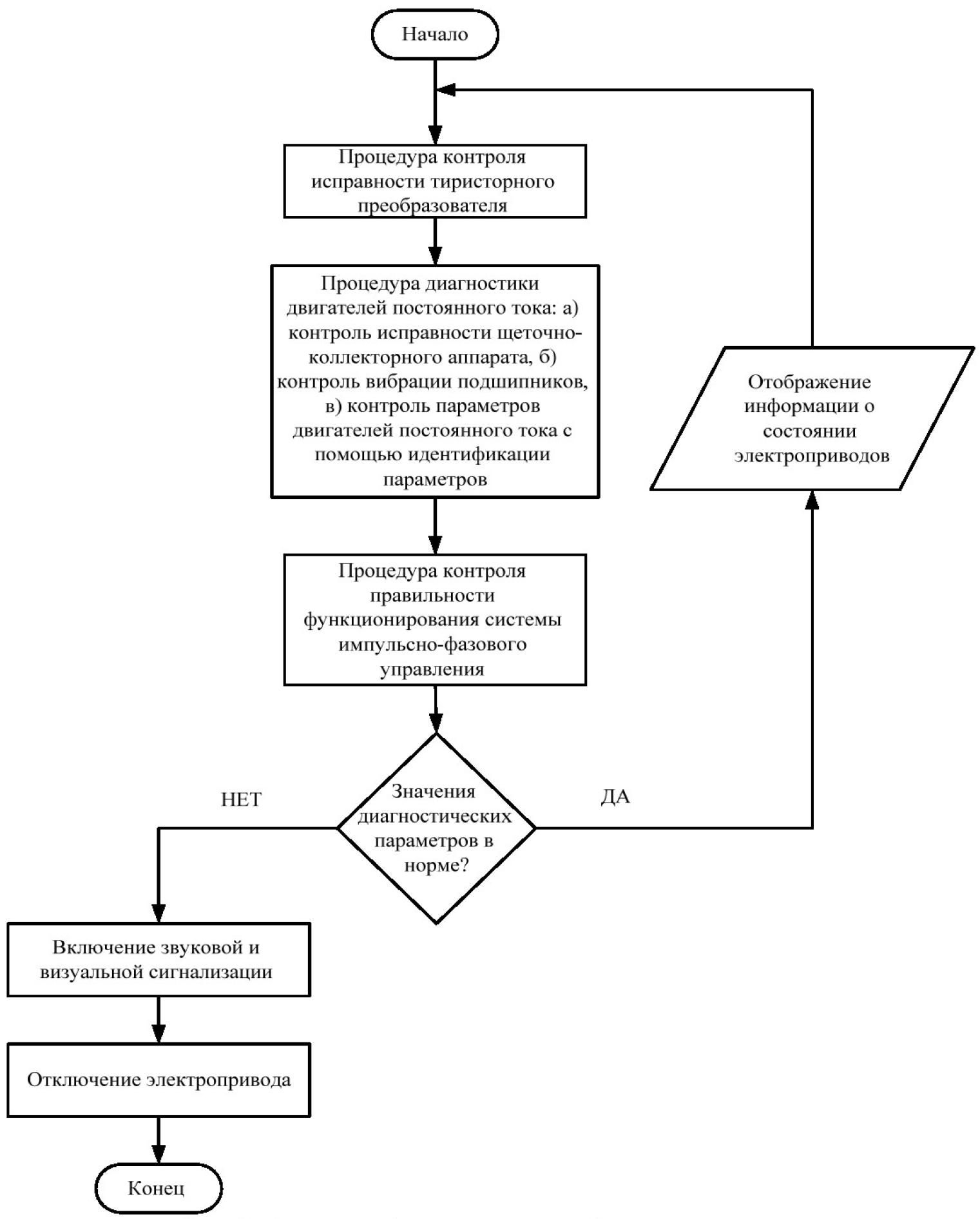 Структура системы функциональной диагностики электроприводов карьерных экскаваторов 2