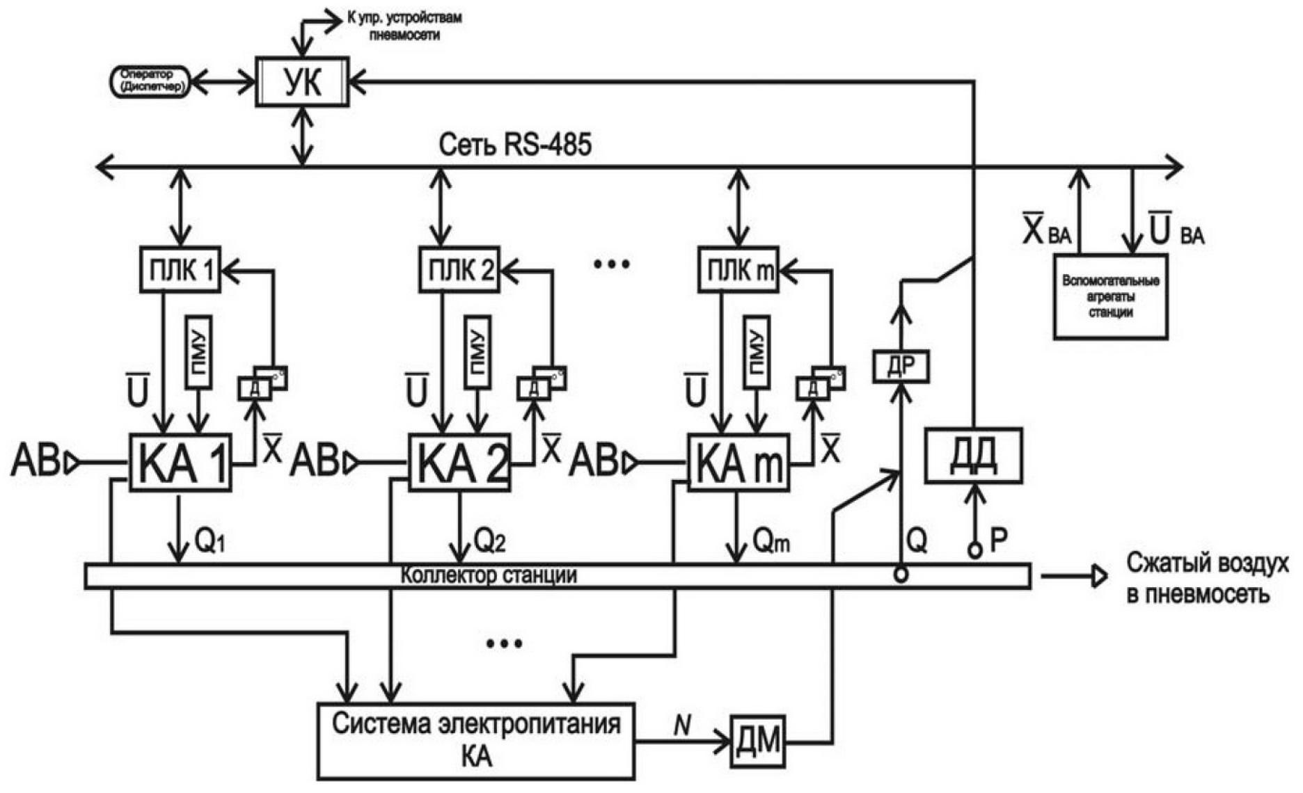 Принципы построения компьютерной системы автоматизации шахтной компрессорной станции 1