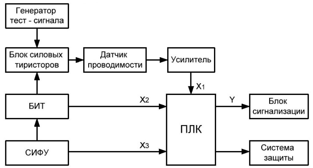 Структура системы функциональной диагностики электроприводов карьерных экскаваторов 3