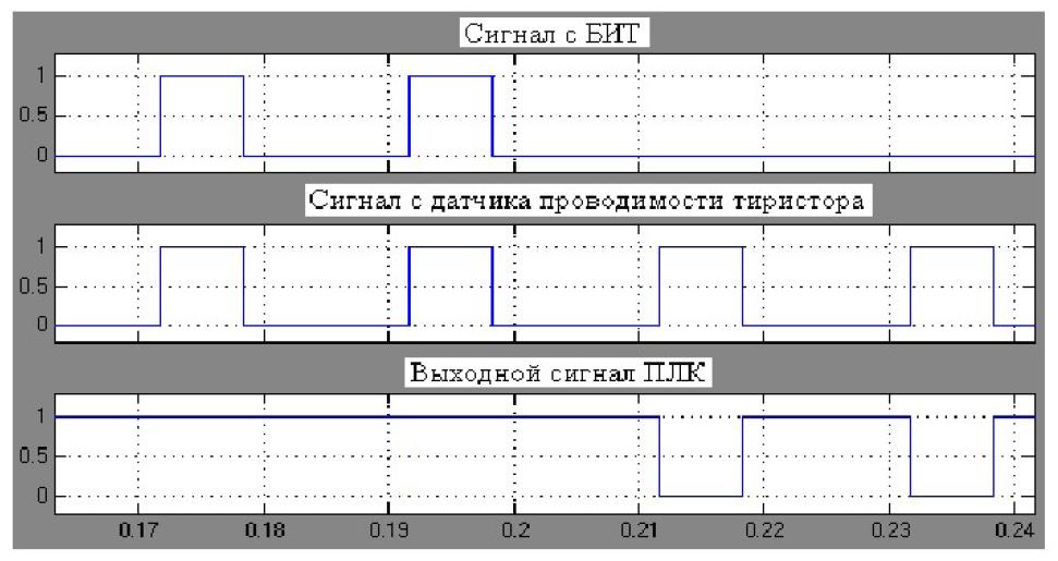 Структура системы функциональной диагностики электроприводов карьерных экскаваторов 4