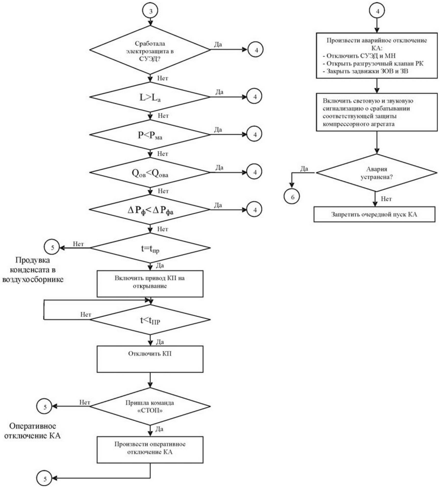 Микропроцессорная система автоматизации компрессорного агрегата 4