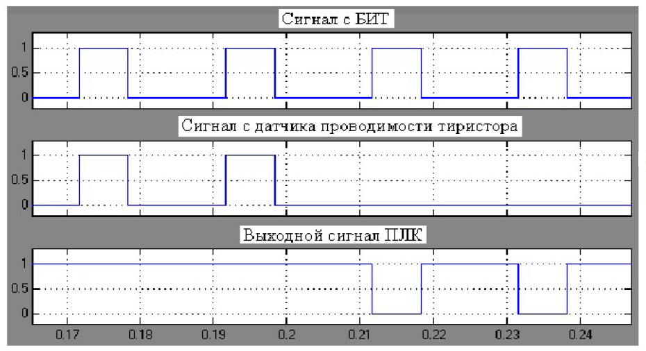 Структура системы функциональной диагностики электроприводов карьерных экскаваторов 5