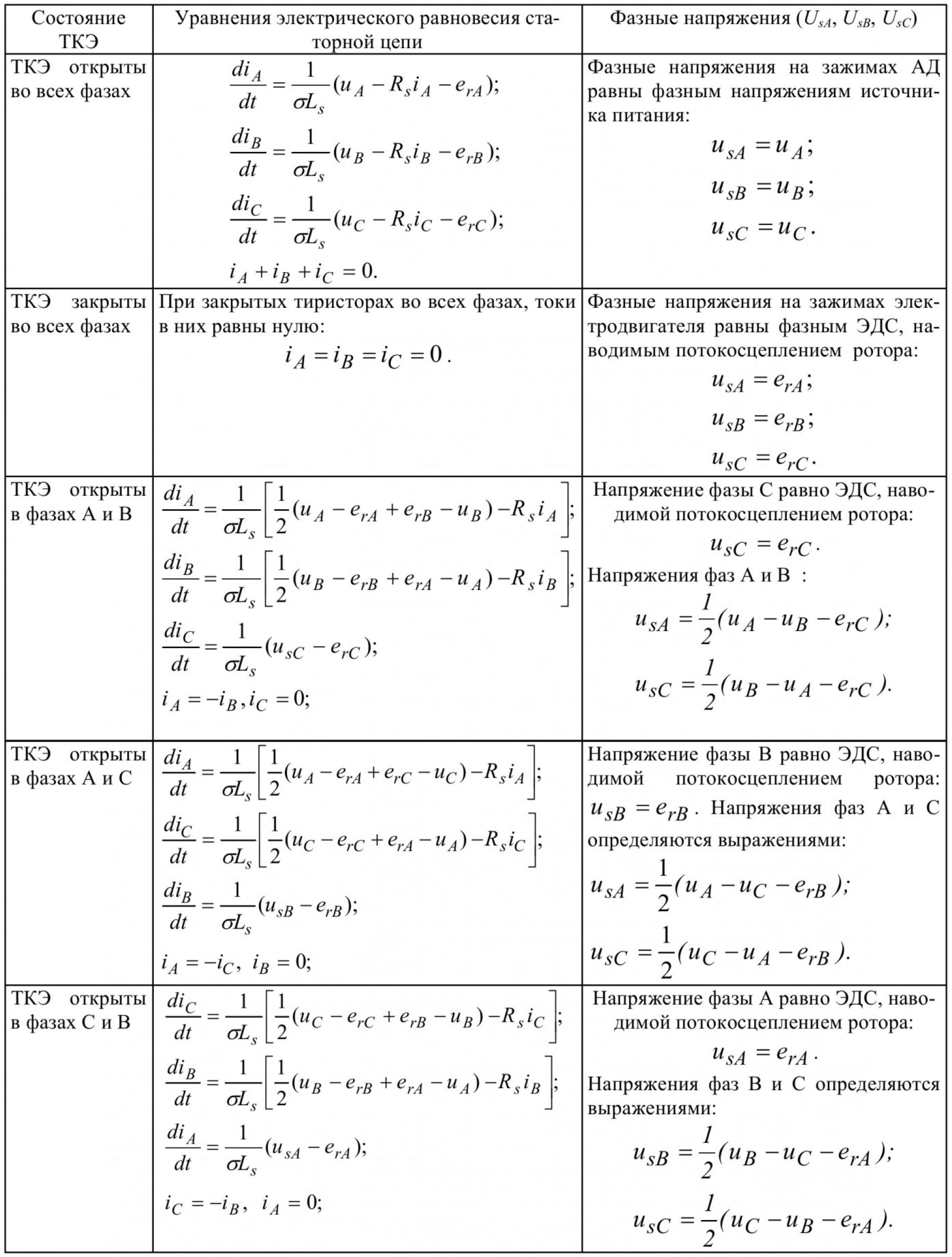 Моделирование работы системы «тиристорный преобразователь напряжения – асинхронный электродвигатель» 5