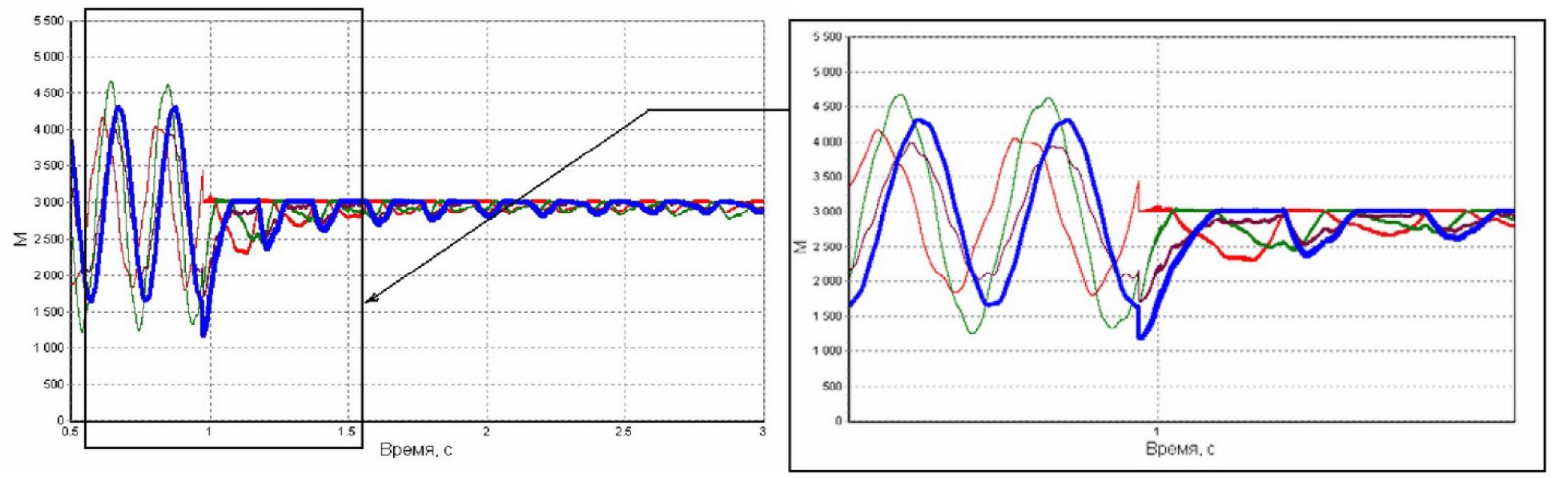 Управление электромагнитными моментами параллельно работающих асинхронных электродвигателей от одного инвертора 6