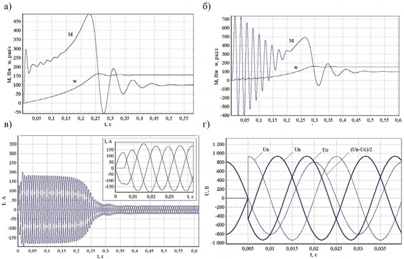 Моделирование работы системы «тиристорный преобразователь напряжения – асинхронный электродвигатель» 8