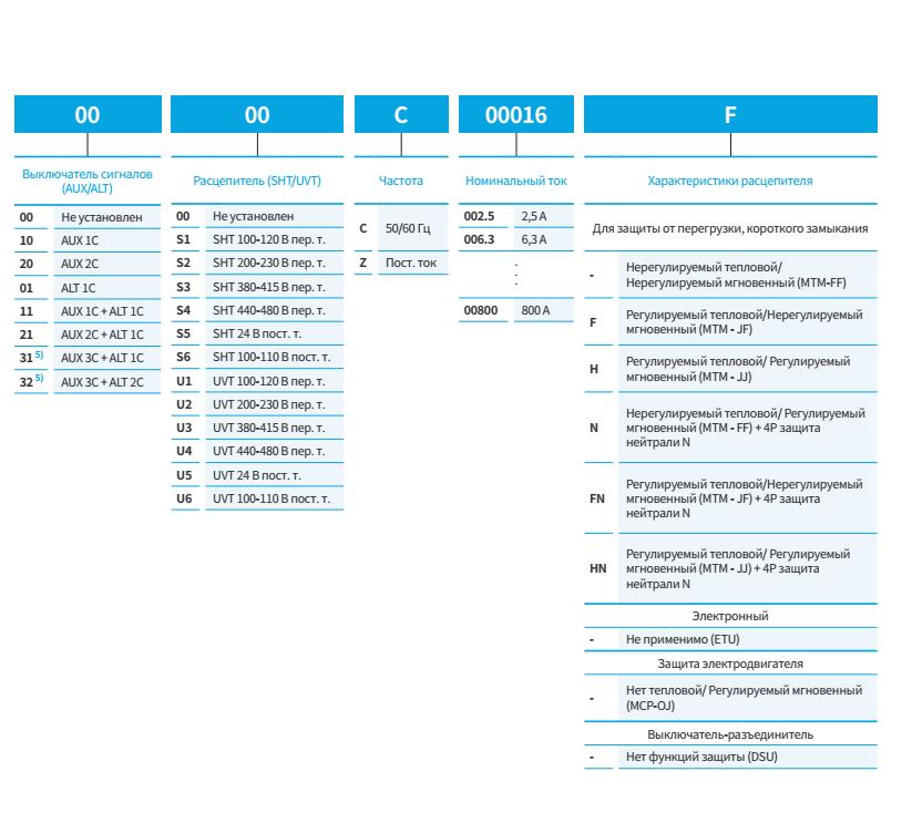 Hyundai HGM, HGP выключатели автоматические Хендай, каталог, цена, купить 1