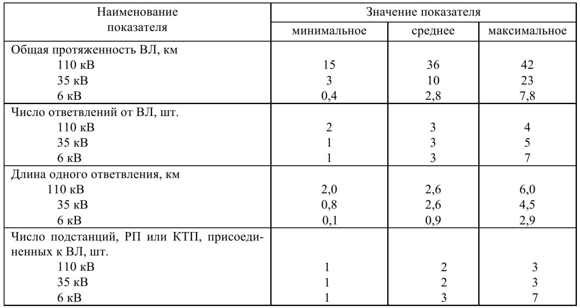 Эксплуатационная надежность стационарных электрических сетей угольных разрезов Кузбасса 1