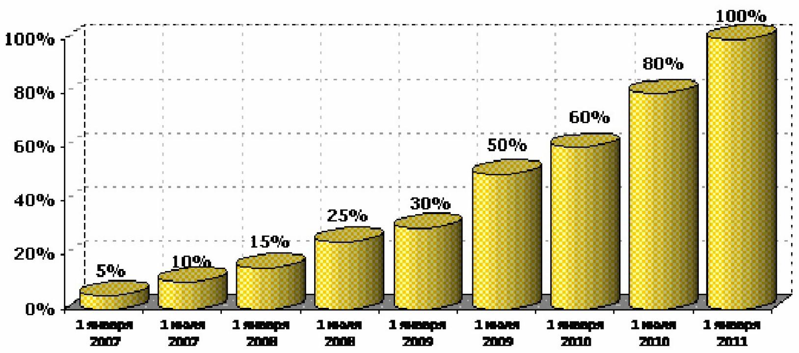 Особенности энергоснабжения предприятий машиностроения в условиях нового оптового рынка электроэнергии и мощности 1