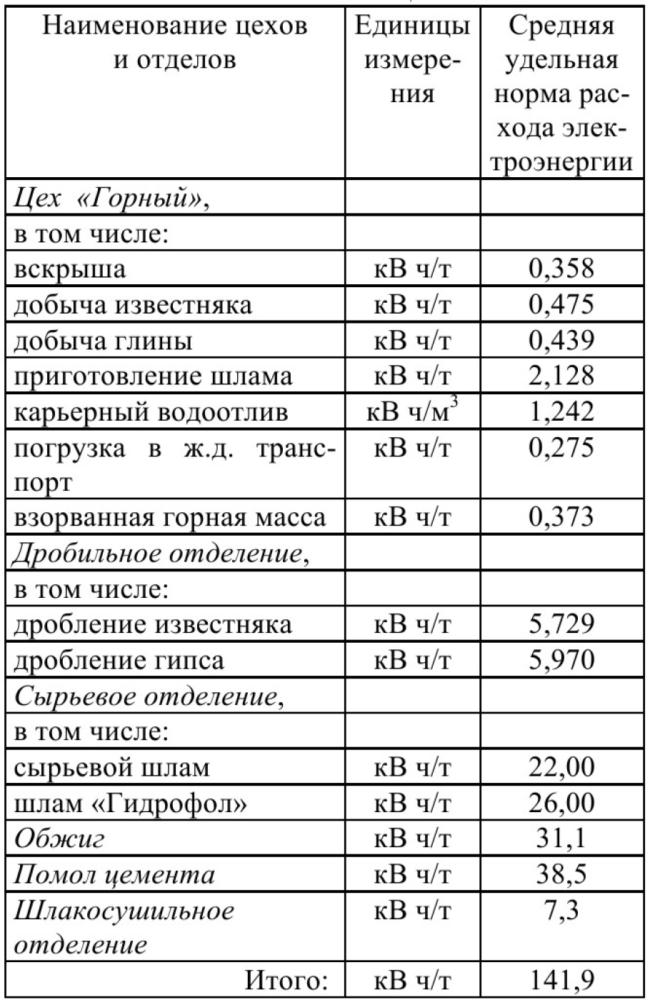 Таблица 1 – Нормы расхода электроэне