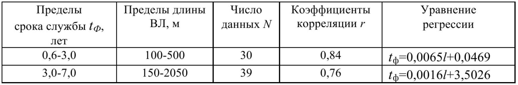 Оценка влияния факторов горного производства на срок службы электрических сетей угольных разрезов Кузбасса 10