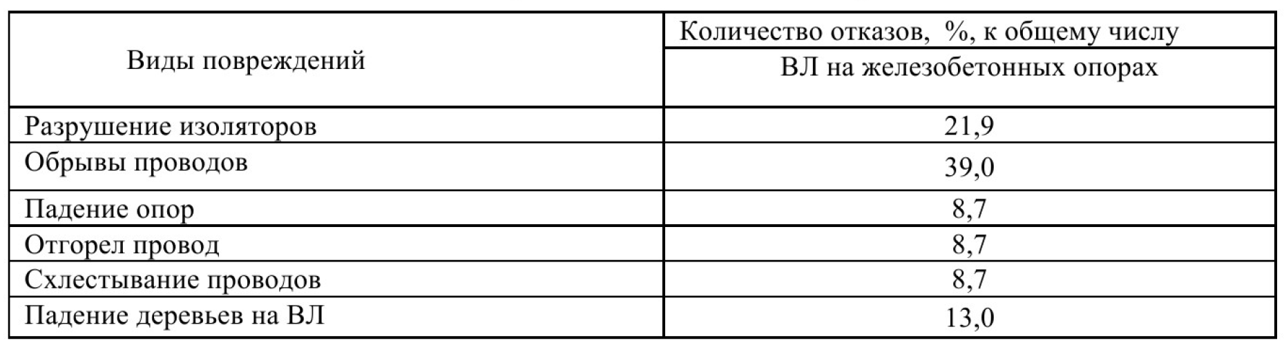 Эксплуатационная надежность стационарных электрических сетей угольных разрезов Кузбасса 2