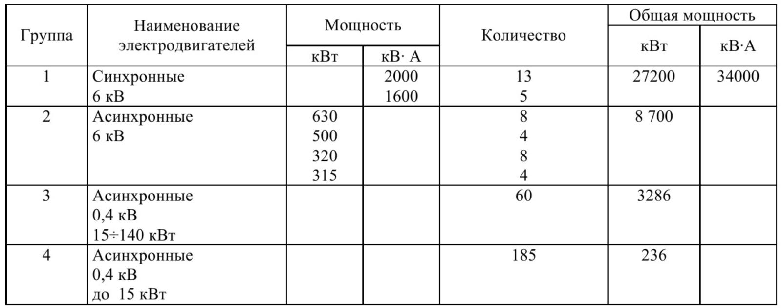 Основные направления электросбережения при производстве цемента 1