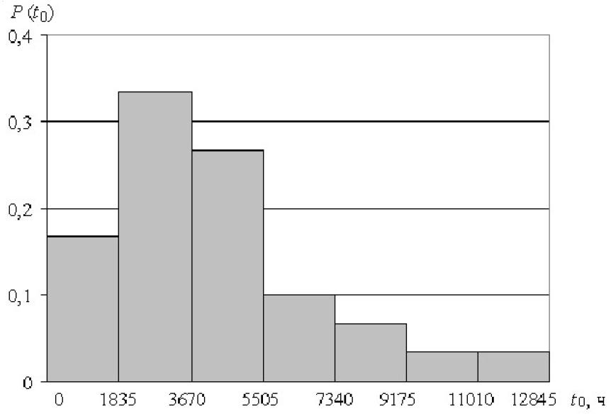 Эксплуатационная надежность стационарных электрических сетей угольных разрезов Кузбасса 6