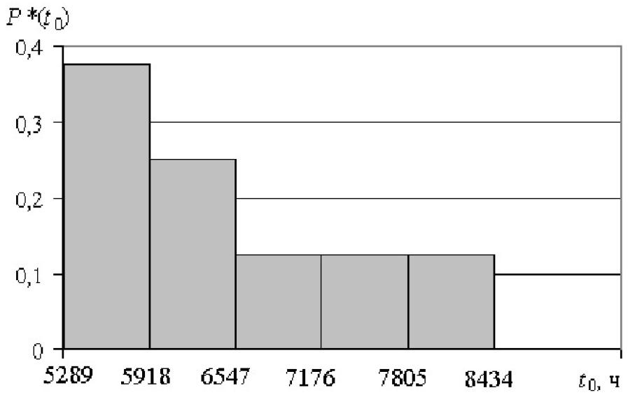 Эксплуатационная надежность стационарных электрических сетей угольных разрезов Кузбасса 7